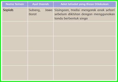 Kunci Jawaban Buku Siswa Tema 3 Kelas 5 Halaman 61
