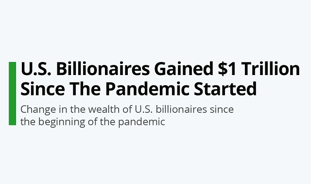 How wealth of US Billionaires thrived during the pandemic