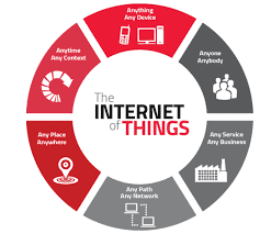 The Internet of Things and Its Considerable Effect #Article
