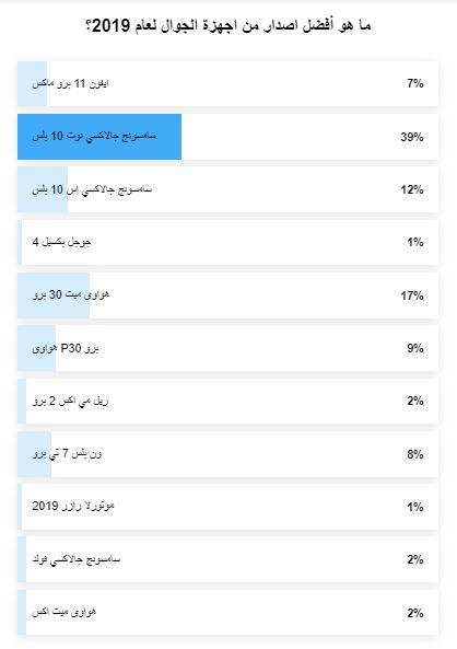 نتائج استفتاء افضل جوال لعام 2019 تعرف على الفائز باللقب - 1