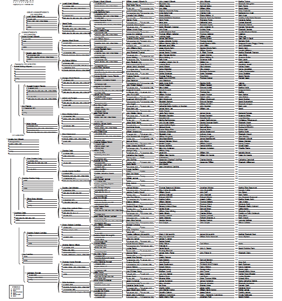 Ten Generation Pedigree Chart from FrySauceandGrits.com