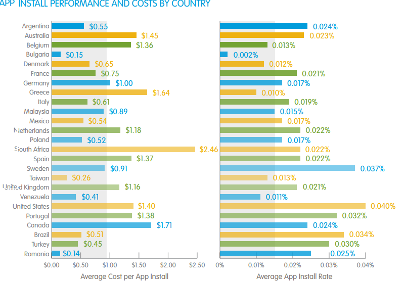 Brazil Mobile Average Ad Rates CPM