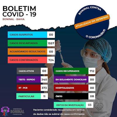 Boninal  segue sem casos ativos de Covid-19