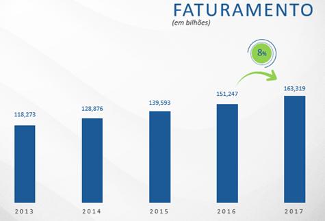 Franquia: balanço consolidado da ABF aponta segmentos que mais cresceram e internacionalização
