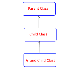 multi-level inheritance model