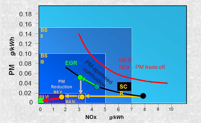 BS norms trend – PM vs. NOx  SCR (or) EGR + SCR for BS VI