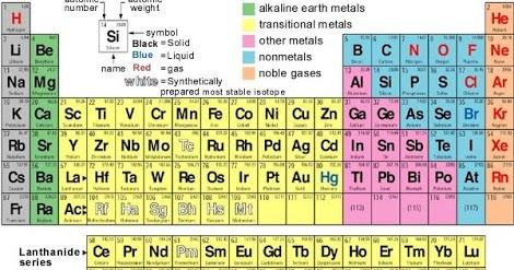 Download tabel periodik unsur kimia terlengkap tugas sekolah urtaz Image collections