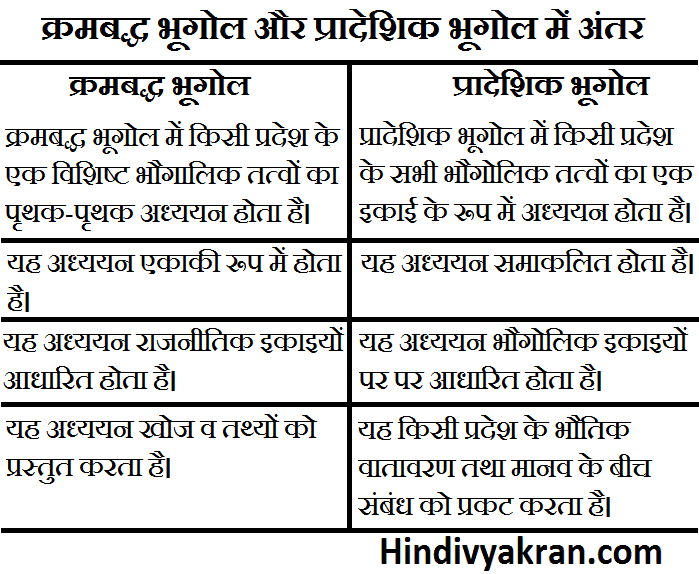 क्रमबद्ध भूगोल और प्रादेशिक भूगोल में अंतर - Krambadh Bhugol aur Pradeshik bhugol Me Antar