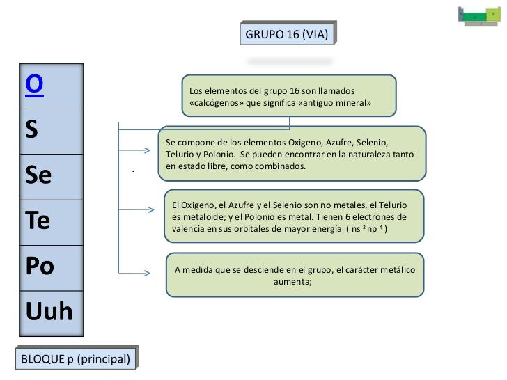 Quimica grupo via tabla periodica urtaz Images