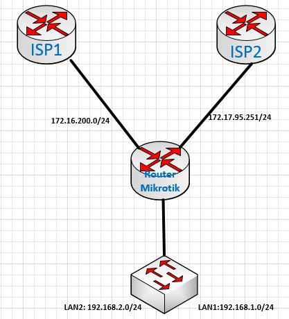 Khmer Networking: MikroTik Failover