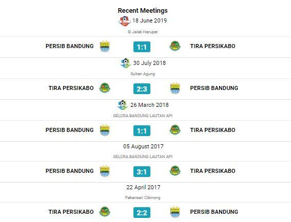 Head to Head & Statistik Tira Persikabo vs Persib Bandung
