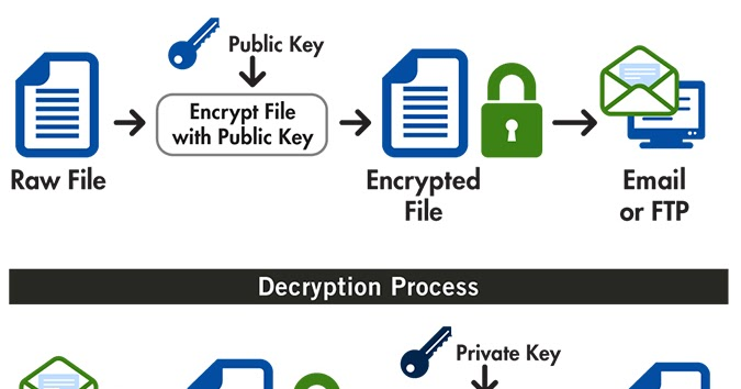 File/Text Encryption and Decryption process using GPG/PGP tool
