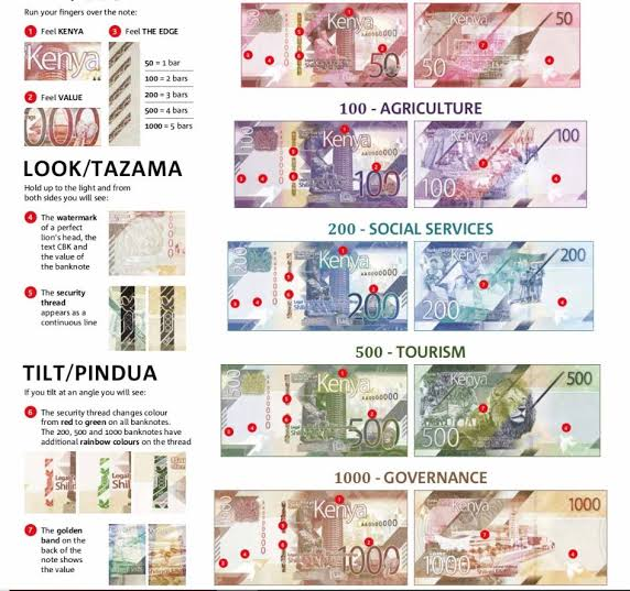 New generation Kenyan currency bank notes