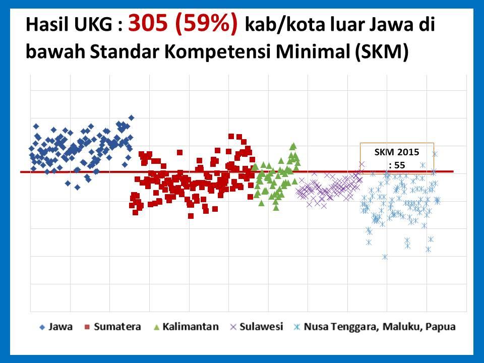 Contoh Soal Ukg Dan Kunci Jawaban 2015 Contoh Kartu Ukg 2015 Sdn 2 Pasar Batu Prediksi Soal Ukg