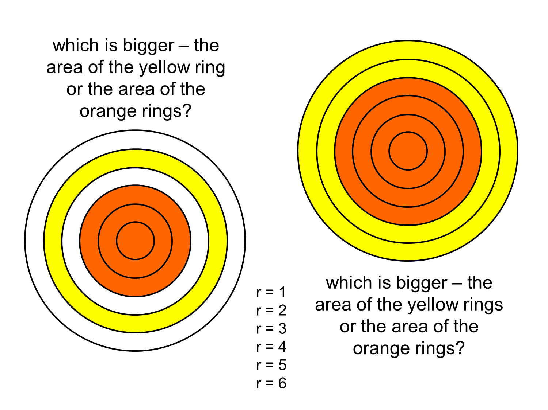 Median don steward mathematics teaching concentric circular rings concentric circular rings pooptronica Choice Image