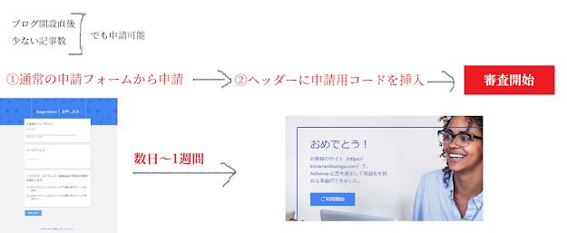 【【Blogger】独自ドメインでアドセンスに申請する方法】Bloggerで独自ドメインを利用してアドセンスに申請することができます。申請する場合は、通常の申請フォームから必要情報の入力を行い、ヘッダーに申請用コードの挿入して審査の開始及び結果を待つのみです。