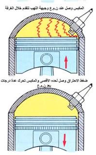 الاحتراق الطبيعي في محركات البنزين