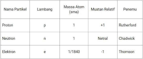 tabel partikel atom