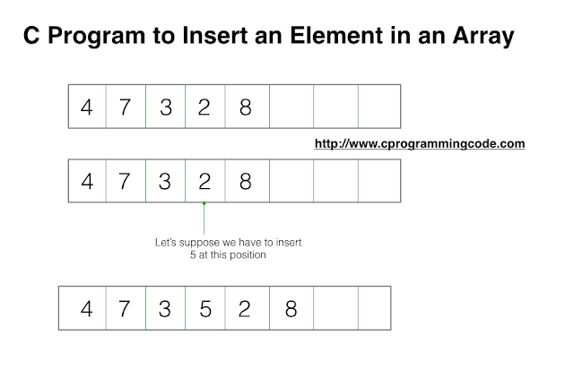 Algorithm to insert an element in an array
