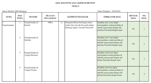 Kisi-kisi PAS Kelas 2 SD/MI: Tema 5