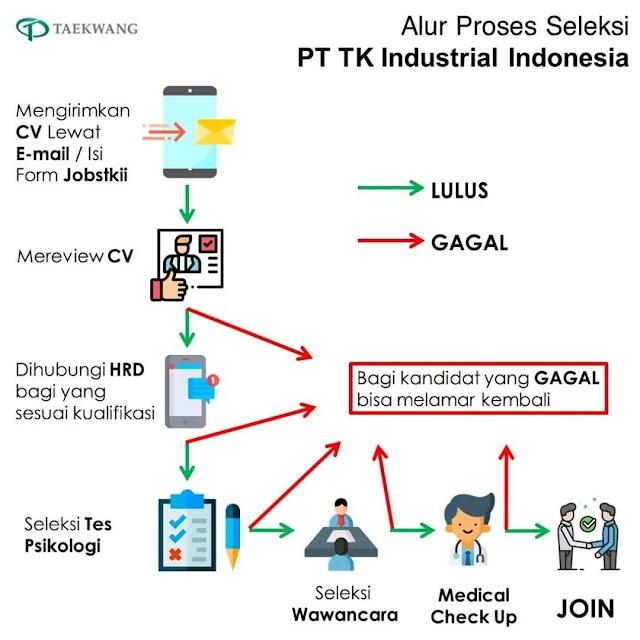 Alur Proses Seleksi Penerimaan PT. Taekwang Subang