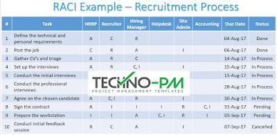 RACI Matrix Example for Recruitment Process