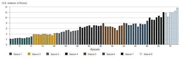 Graph%2Btelling%2Bthe%2Bincreasing%2Bnumber%2Bof%2Bviewers%2Bof%2Bgame%2Bof%2Bthrones