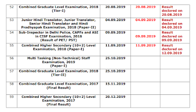 Status Report as on 19.09.2019 of Results to be declared by the Commission.