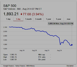 Chart showing S&P 500 Index closed down again Monday, Aug 24th