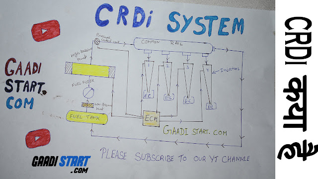 What is CRDi