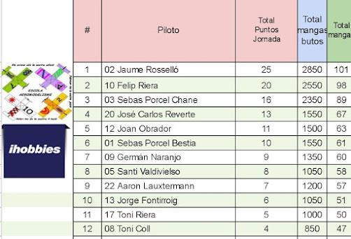 RESULTADOS 7.ª JORNADA