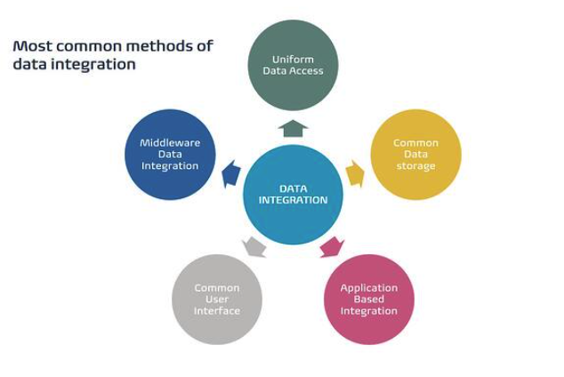Most common methods of data integration. Infographic