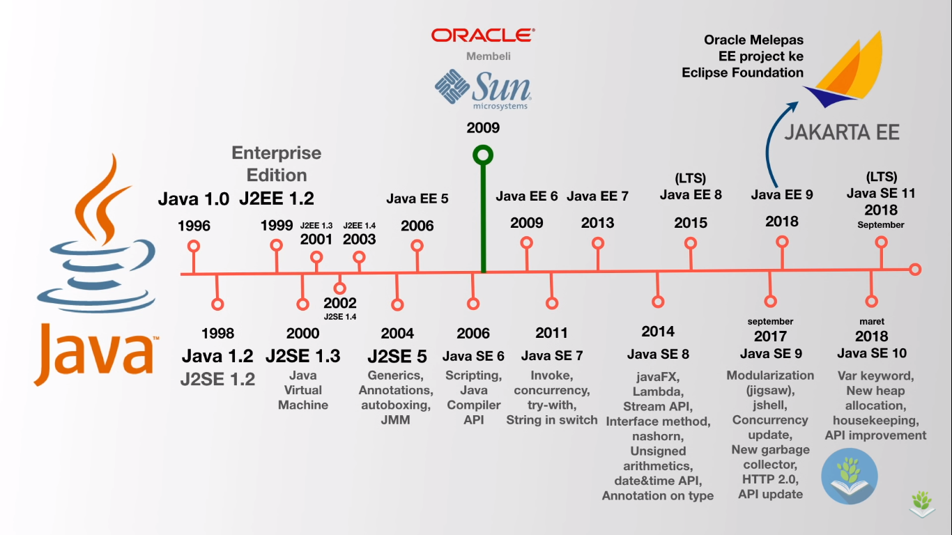 Perkembangan Java