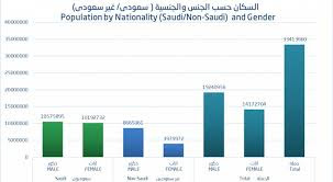 كم تبلغ مساحة السعودية وكم يبلغ عدد سكان السعودية