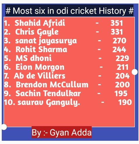Most six in odi cricket History top 10 batsman. एकदिवसीय क्रिकेट में सर्वाधिक छक्के लगाने वाले बल्लेबाज की सूची।