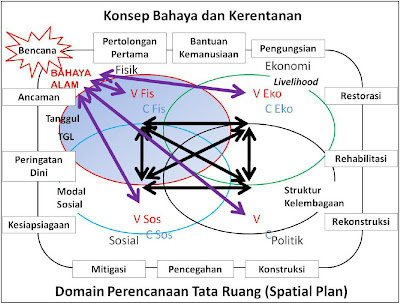 Model Keterkaitan Perencanaan Tata Ruang dan Manajemen Bencana