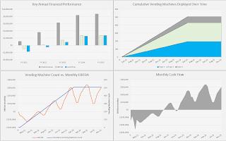 Excel financial visuals