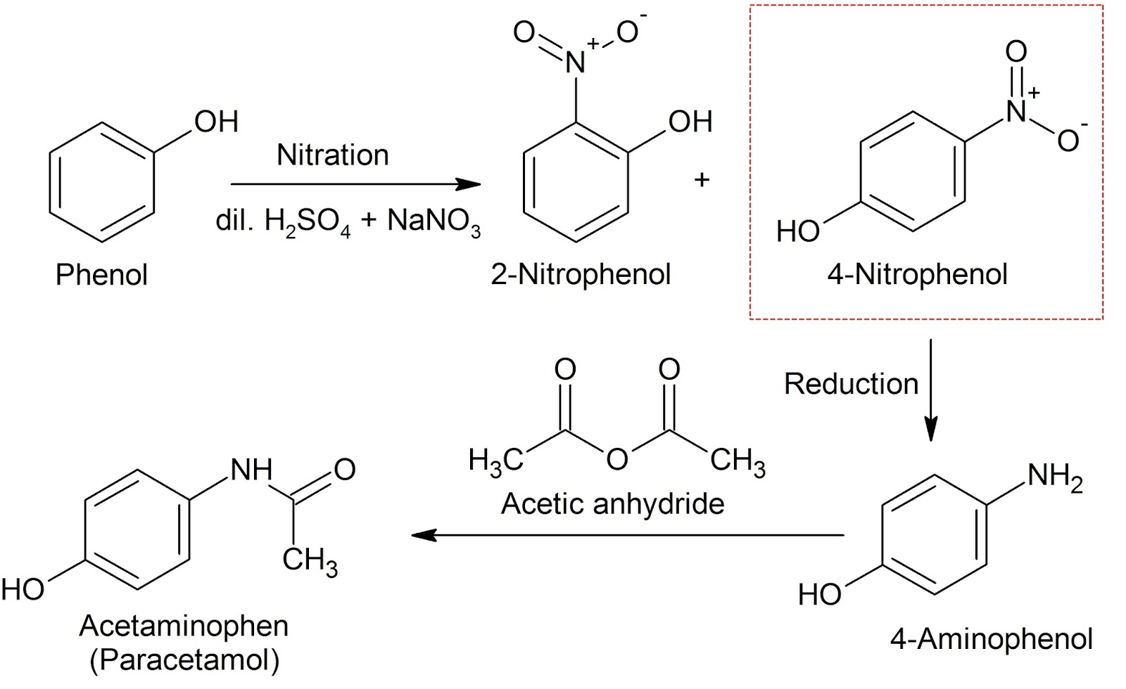 acetaminophen synthesis