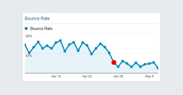tricks to Reduce Bounce Rate