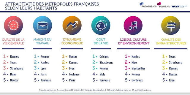 Rennes, Nantes et Lyon