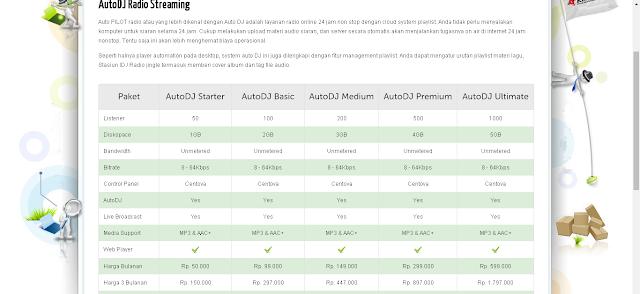 Catatan Ikrom Cara Mendapatkan Akun Radio Streaming Auto DJ Berbayar 2