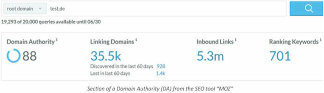 The meaning of the Domain Authority