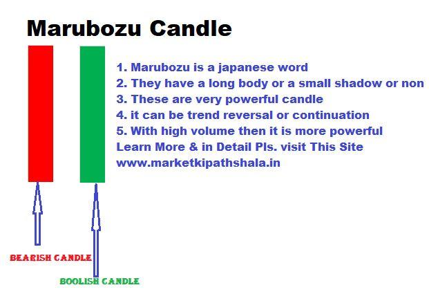 Marubozu Candle: Marubozu Candlestick Pattern in Hindi