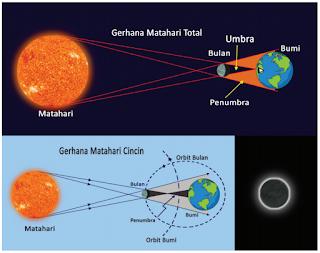 Berdasarkan informasi yang kamu peroleh dari bacaan, buatlah kartu informasi yang memuat informasi-informasi penting tentang gerhana matahari.