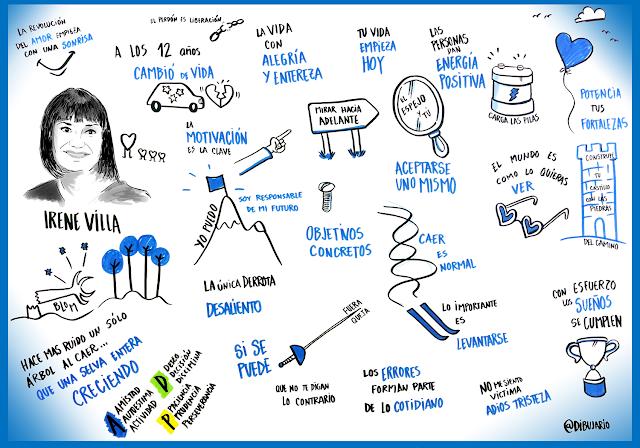 Visual thinking Dibujario