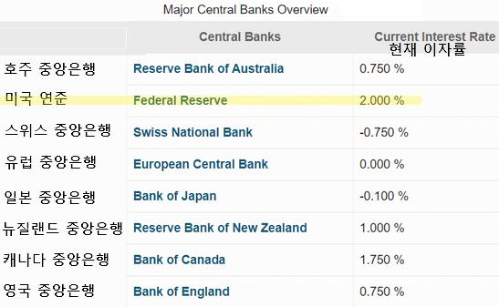 주요 국가 중앙은행 이자율 비교표
