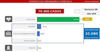 Delcy Rodríguez: Venezuela registra 921 casos comunitarios y 46 importados