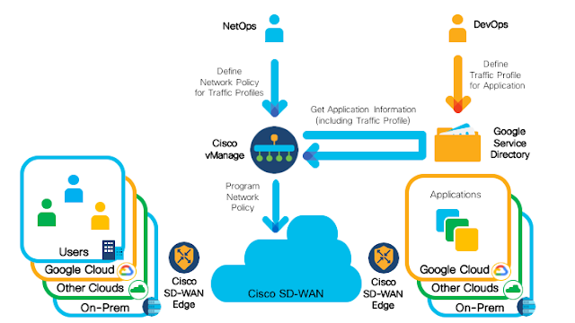 Cisco Exam Prep, Cisco Tutorial and Material, Cisco Learning, Cisco SD-WAN