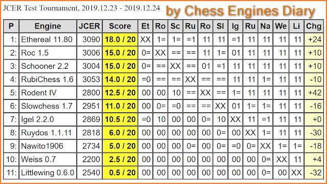 JCER (Jurek Chess Engines Rating) tournaments - Page 22 2019.12.23.JCERTestTournamentScid.html