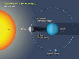 Solar Eclipse 2016 Astrology Facts,Predictions